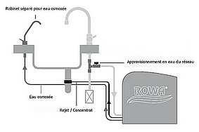 schema de branchement twin-turbo rowa